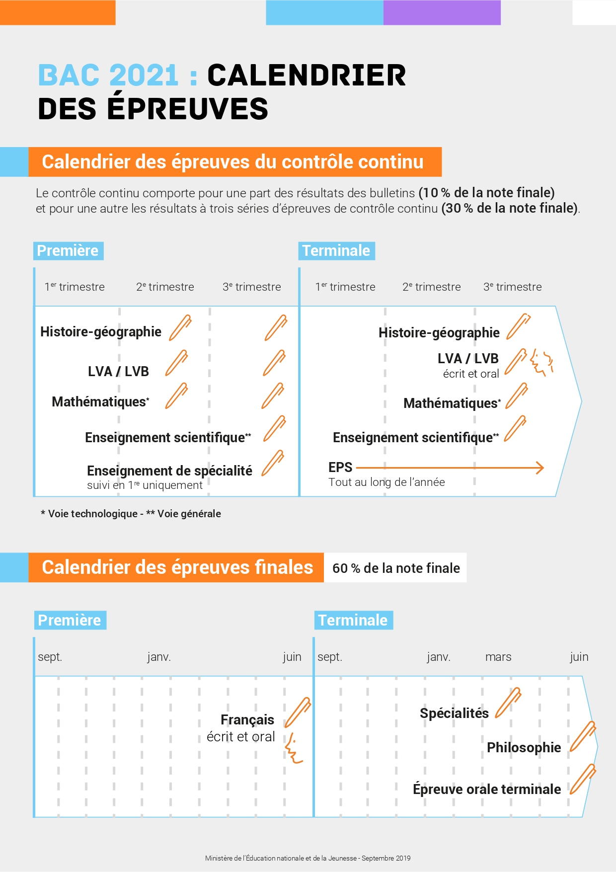 Epreuves calendrier duree BAC 2021 1 page 0001