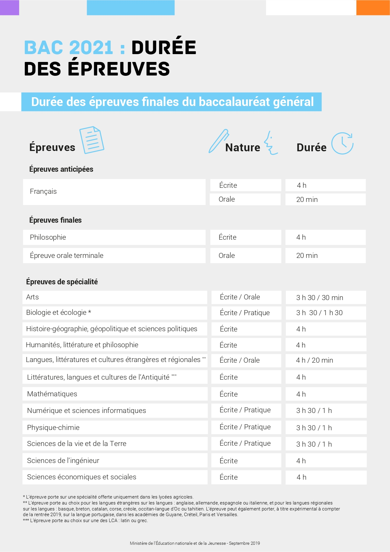 Epreuves calendrier duree BAC 2021 1 page 0002
